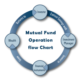 Image result for mutual funds flow chart